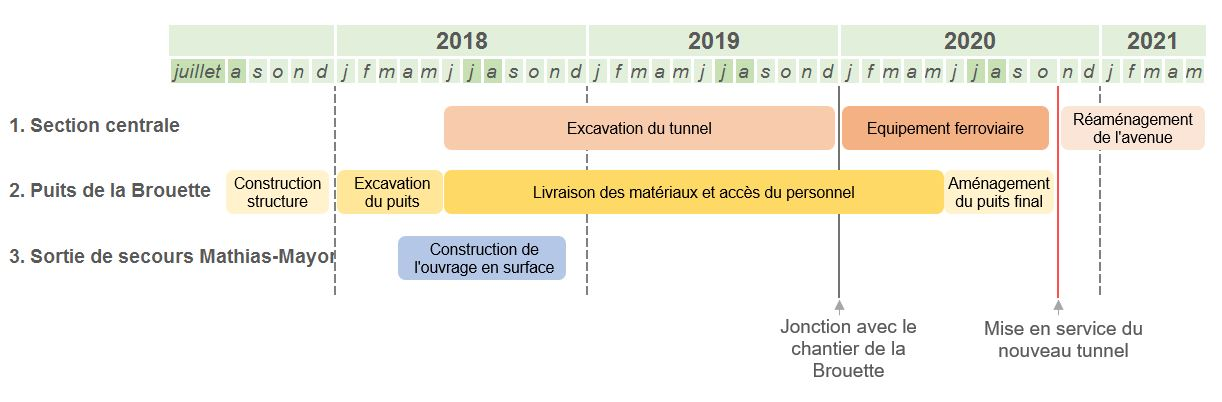 planning centrale